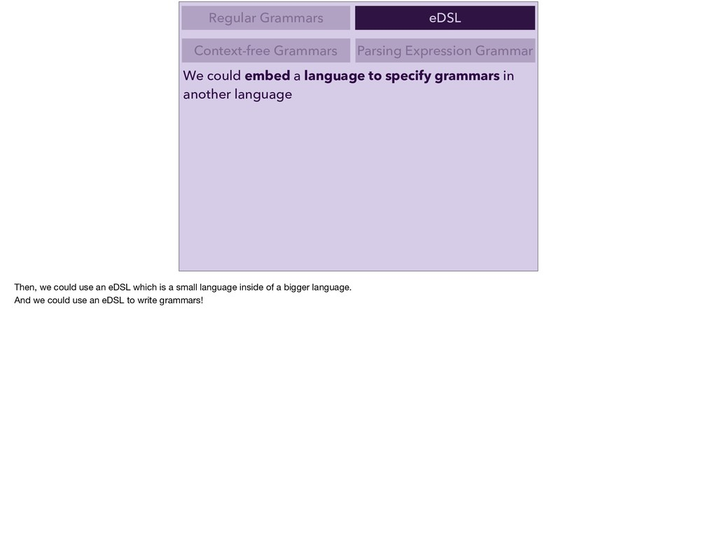 We could embed a language to specify grammars i...