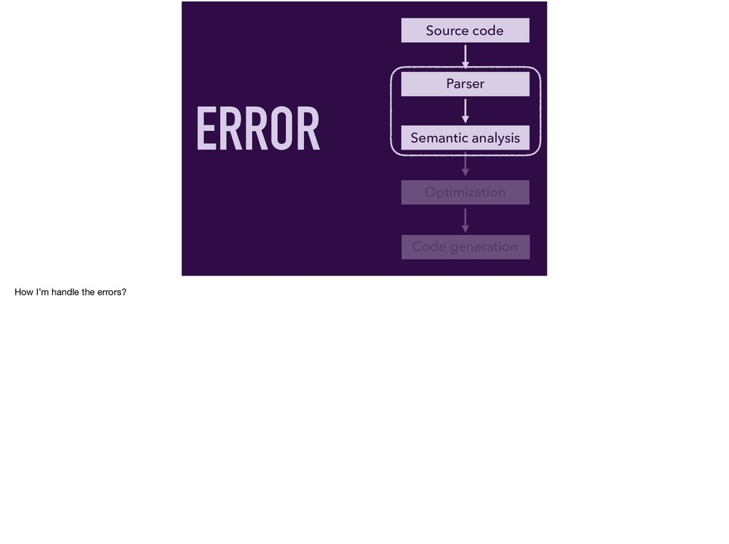 Parser Source code Semantic analysis Optimizati...