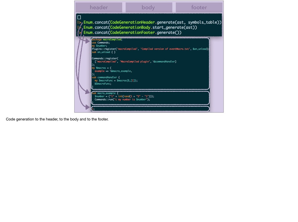 header body footer Code generation to the heade...