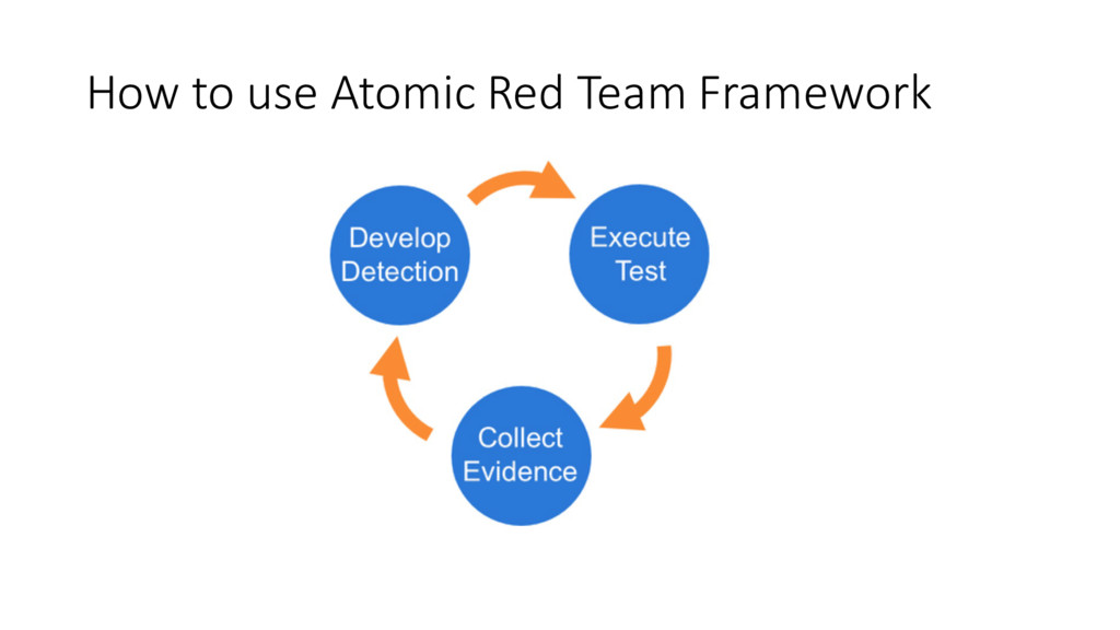 How to use Atomic Red Team Framework