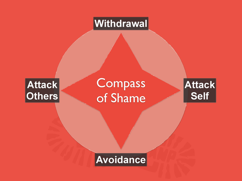 Compass of Shame Withdrawal Avoidance Attack Se...