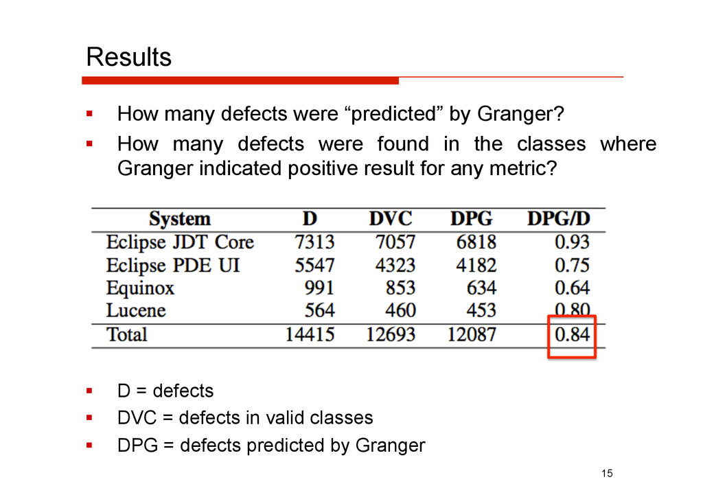 "Results   How many defects were ""predicted"" by..."