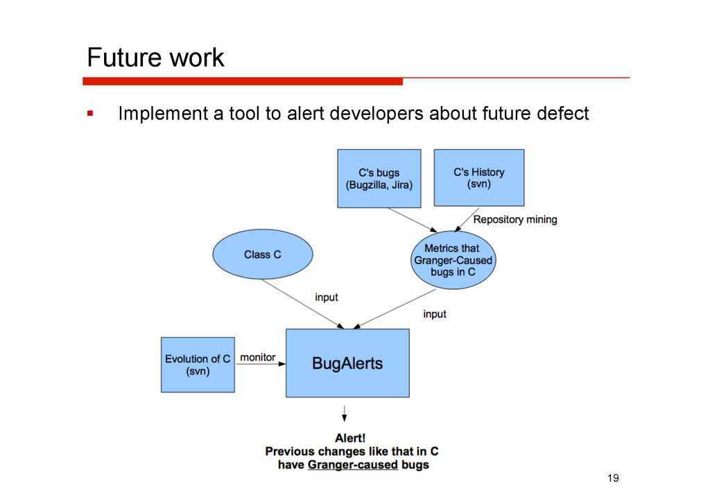 Future work   Implement a tool to alert develo...