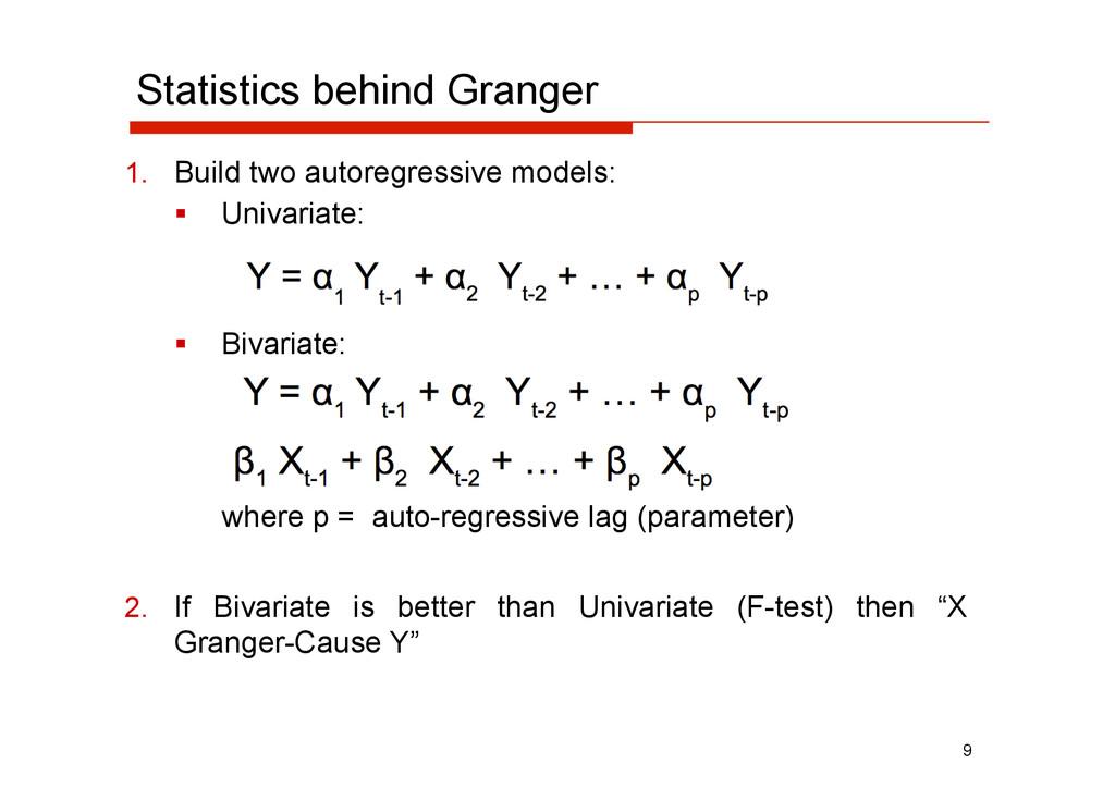 Statistics behind Granger  Univariate:  Biv...