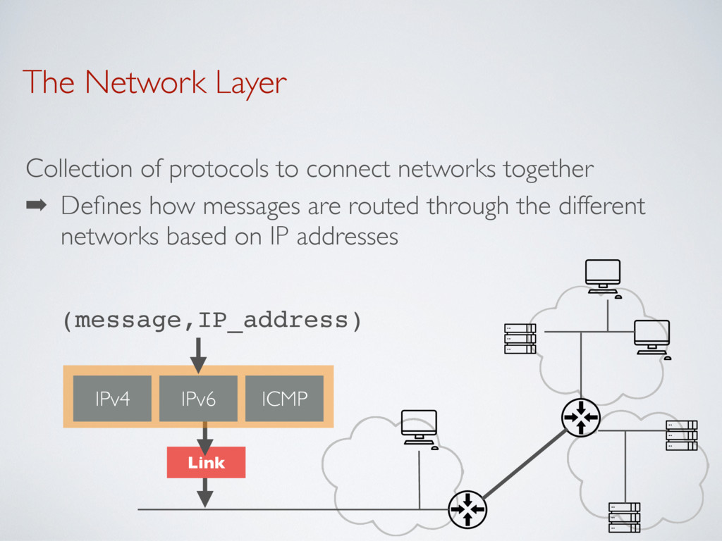 The Network Layer Collection of protocols to co...