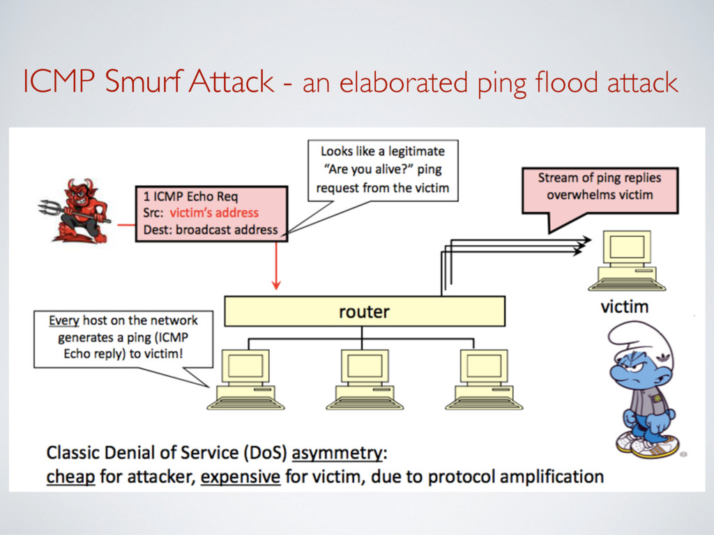 ICMP Smurf Attack - an elaborated ping flood att...