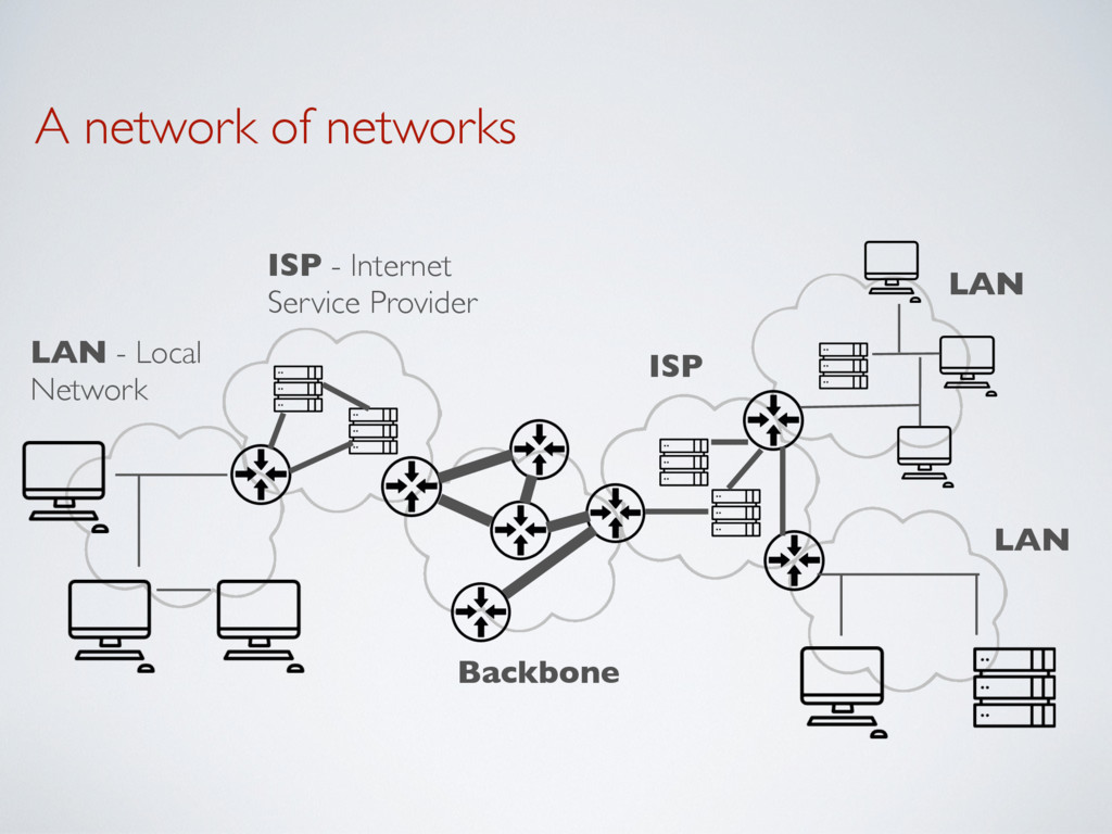 A network of networks ISP - Internet  Service ...