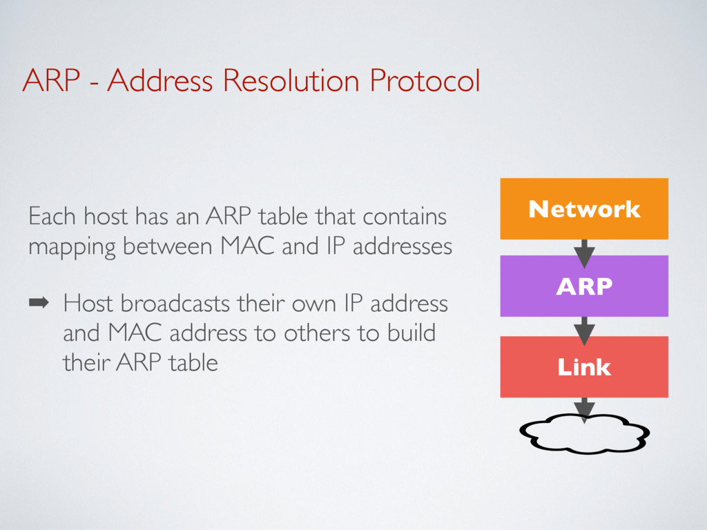ARP - Address Resolution Protocol Each host has...