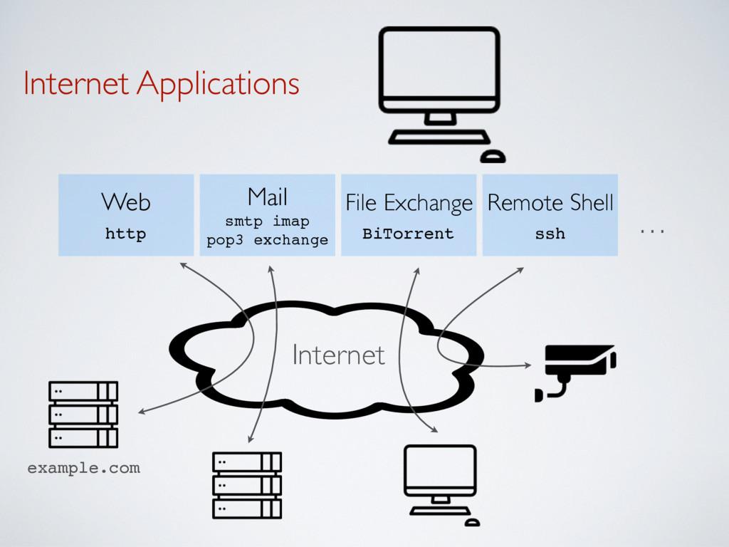 Internet Applications Mail smtp imap pop3 exc...