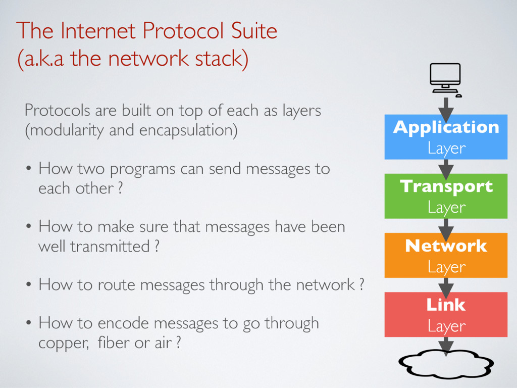 The Internet Protocol Suite  (a.k.a the networ...