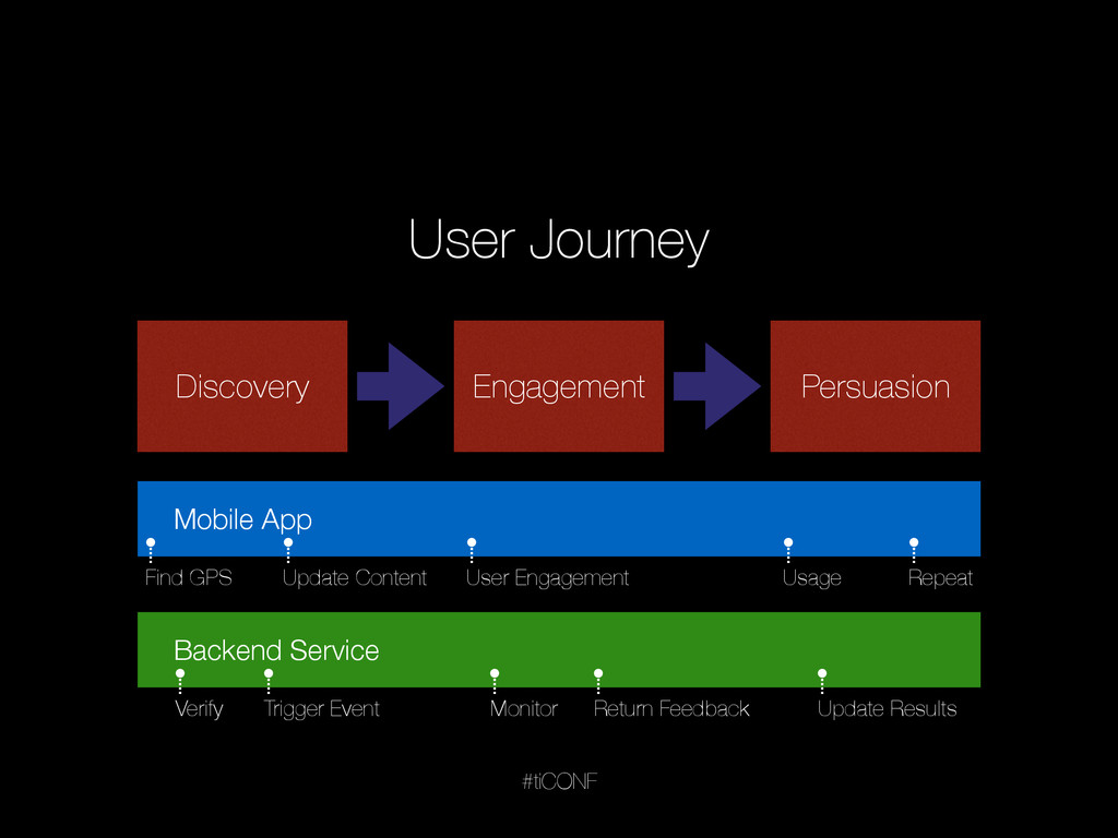 #tiCONF User Journey Discovery Engagement Persu...