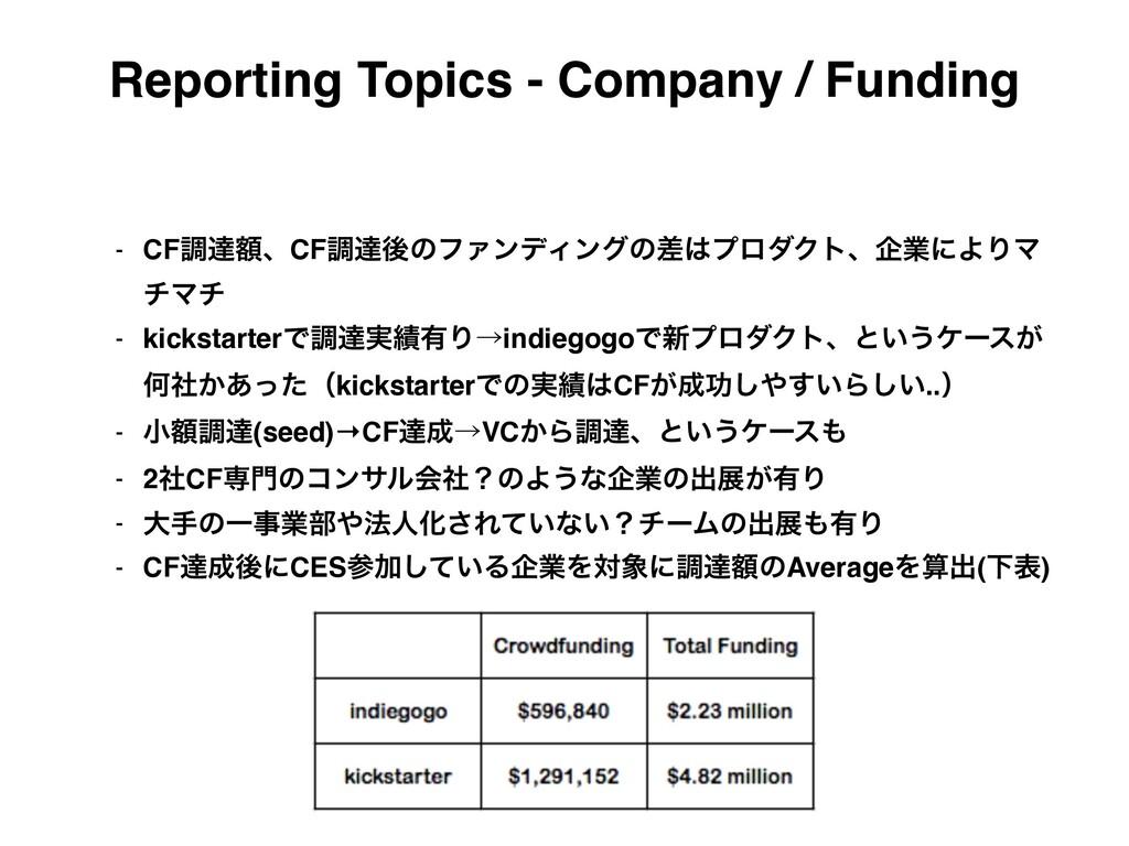 Reporting Topics - Company / Funding - CFௐୡֹɺCF...