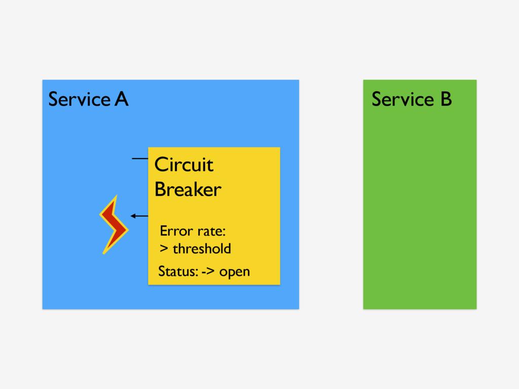 Service A Service B Circuit Breaker Status: -> ...