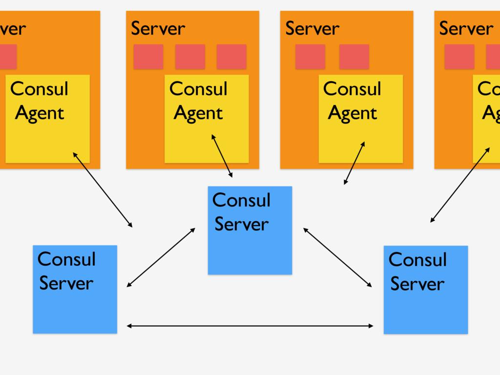 Consul Server Consul Server Consul Server Consu...
