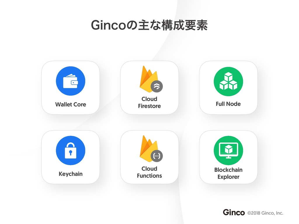 ©2018 Ginco, Inc. (JODPͷओͳߏ੒ཁૉ Keychain Wallet ...