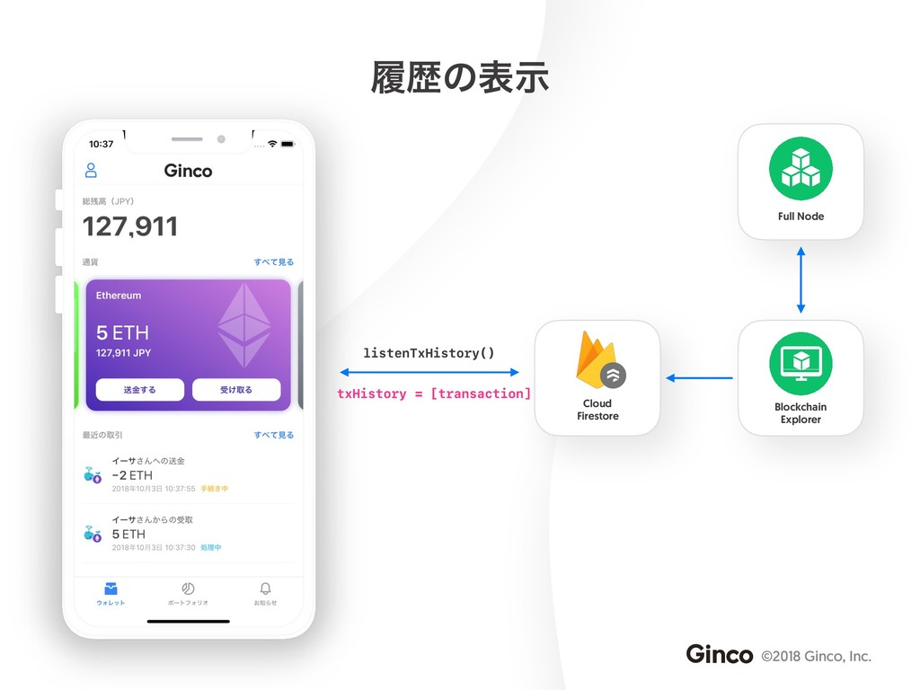 ©2018 Ginco, Inc. Blockchain Explorer Cloud