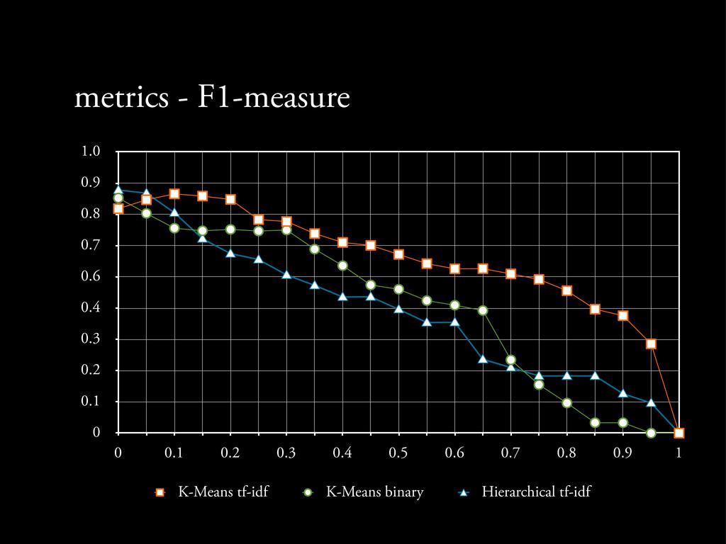 metrics - F1-measure 0 0.1 0.2 0.3 0.4 0.6 0.7 ...