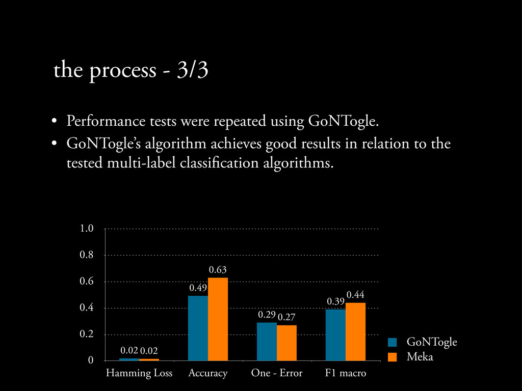 the process - 3/3 • Performance tests were repe...