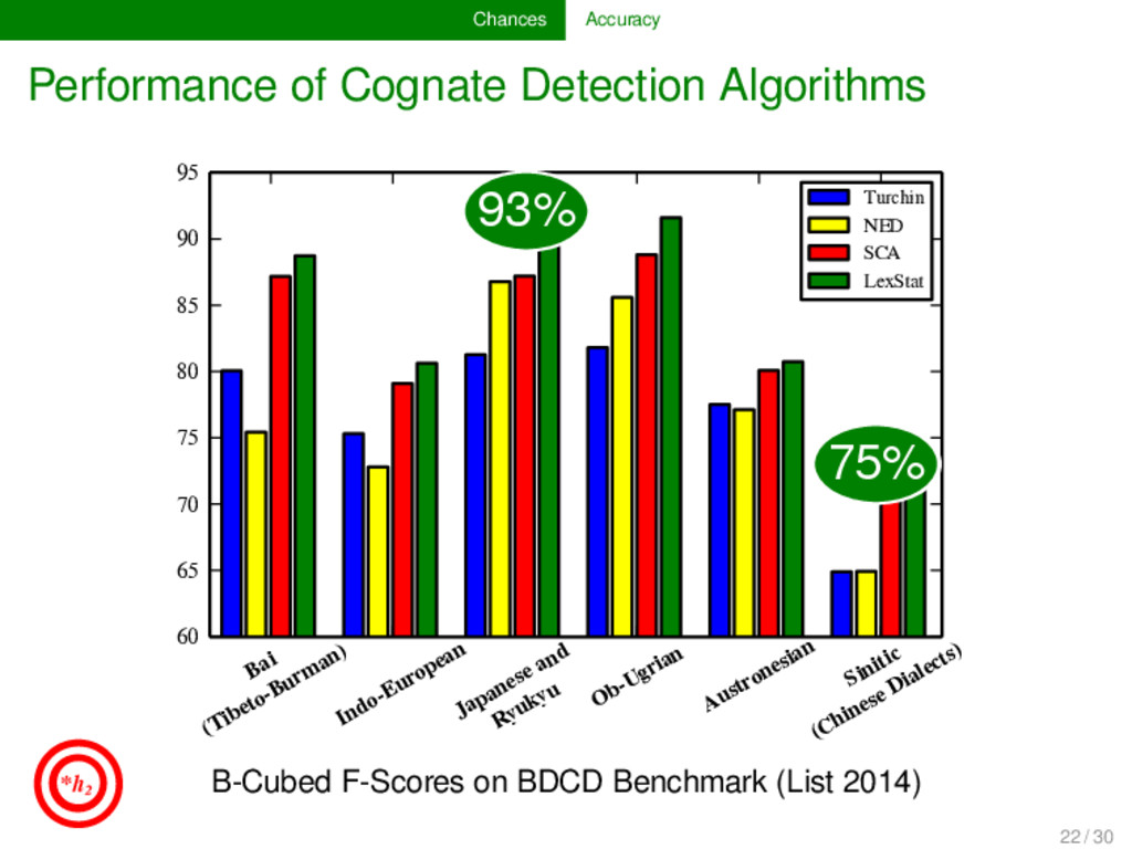 Chances Accuracy Performance of Cognate Detecti...