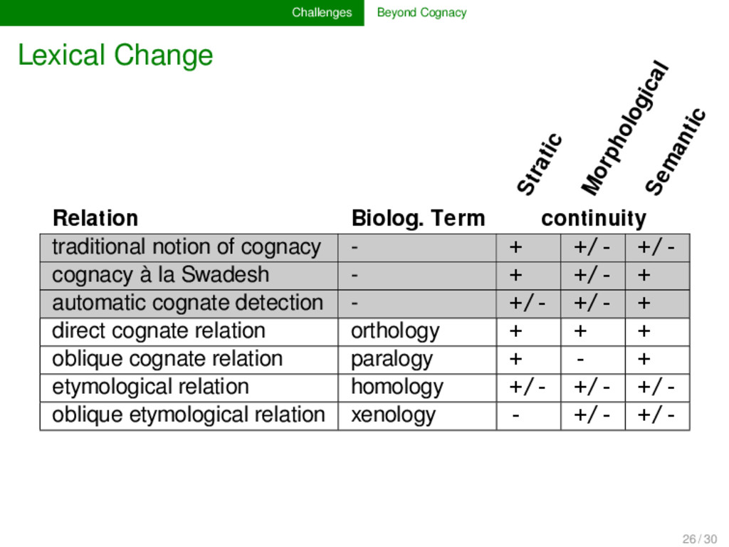 Challenges Beyond Cognacy Lexical Change Strati...
