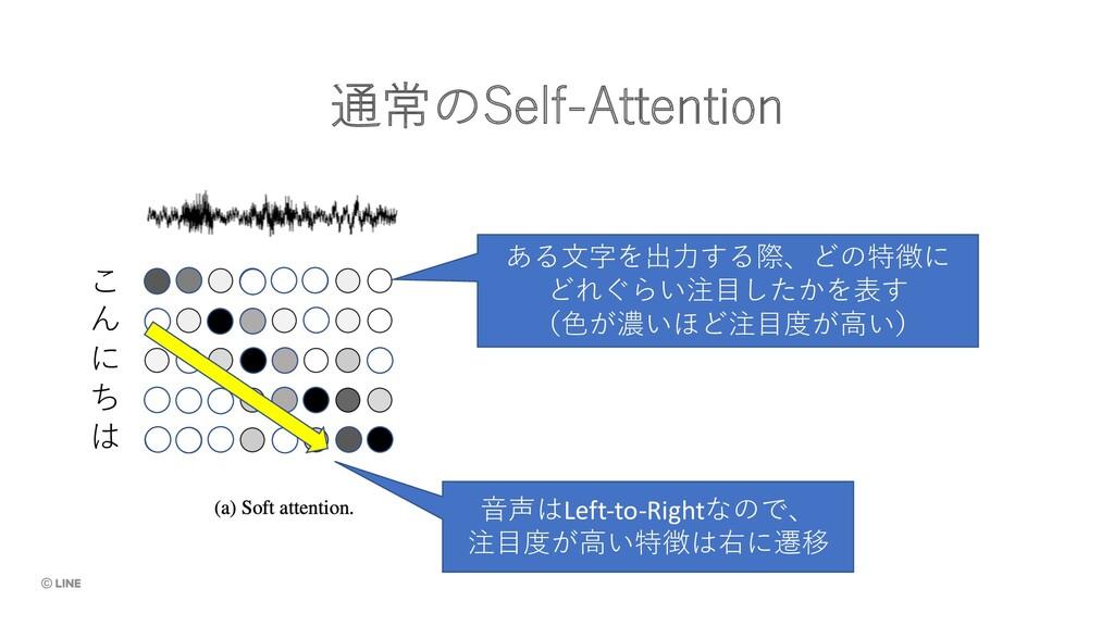 通常のSelf-Attention こ ん に ち は ある⽂字を出⼒する際、どの特徴に どれ...