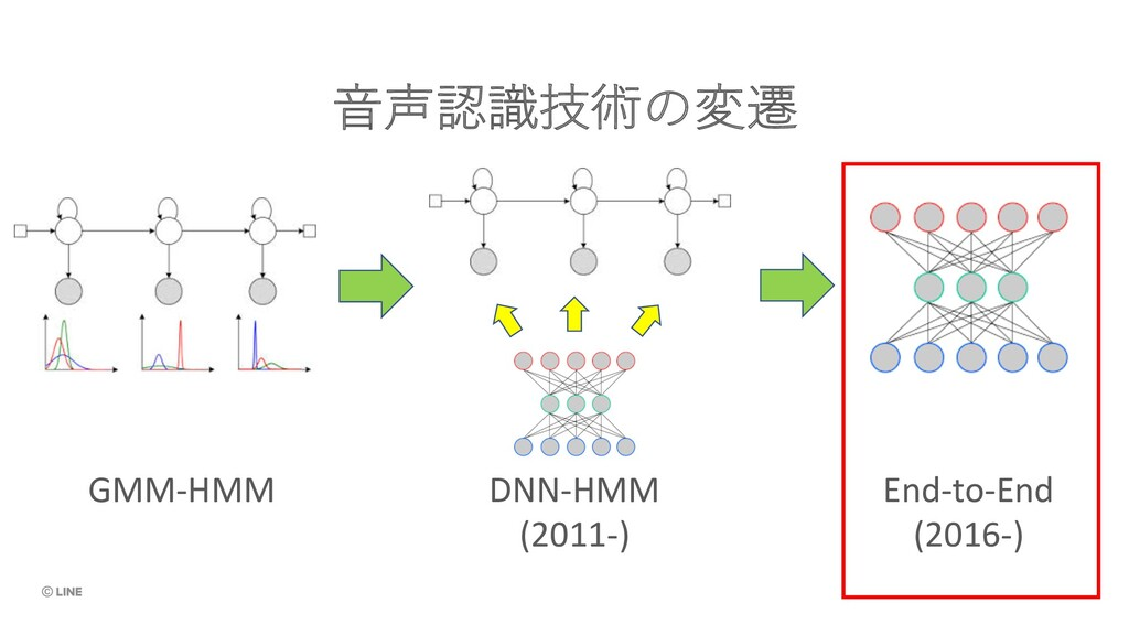 ⾳声認識技術の変遷 GMM-HMM DNN-HMM (2011-) End-to-End (2...