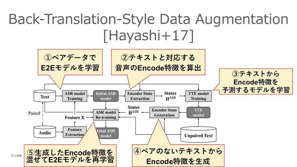 Back-Translation-Style Data Augmentation [Hayas...