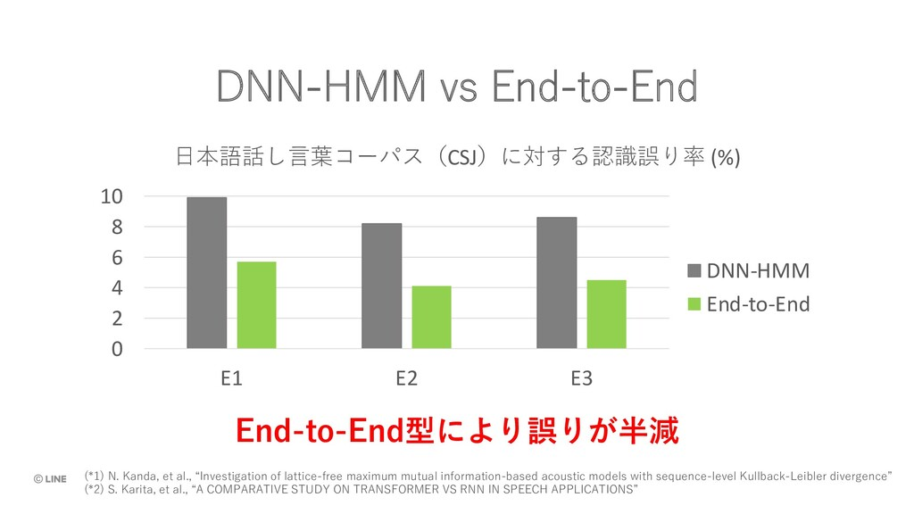 "DNN-HMM vs End-to-End (*1) N. Kanda, et al., ""I..."