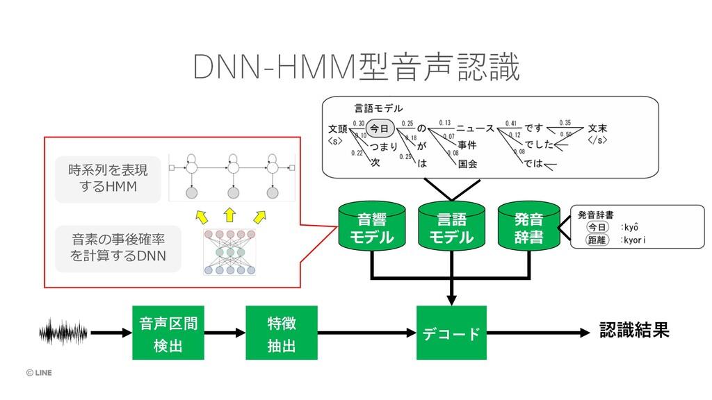 ⾳声区間 検出 特徴 抽出 デコード 認識結果 DNN-HMM型⾳声認識 ⾳響 モデル ⾔語 ...