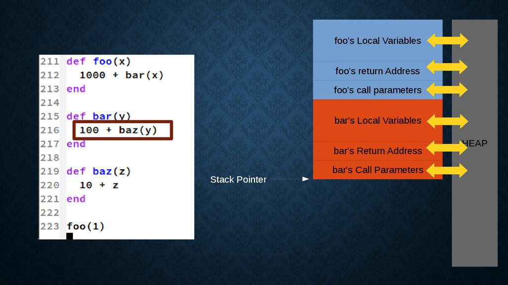 foo's Local Variables foo's return Address foo'...