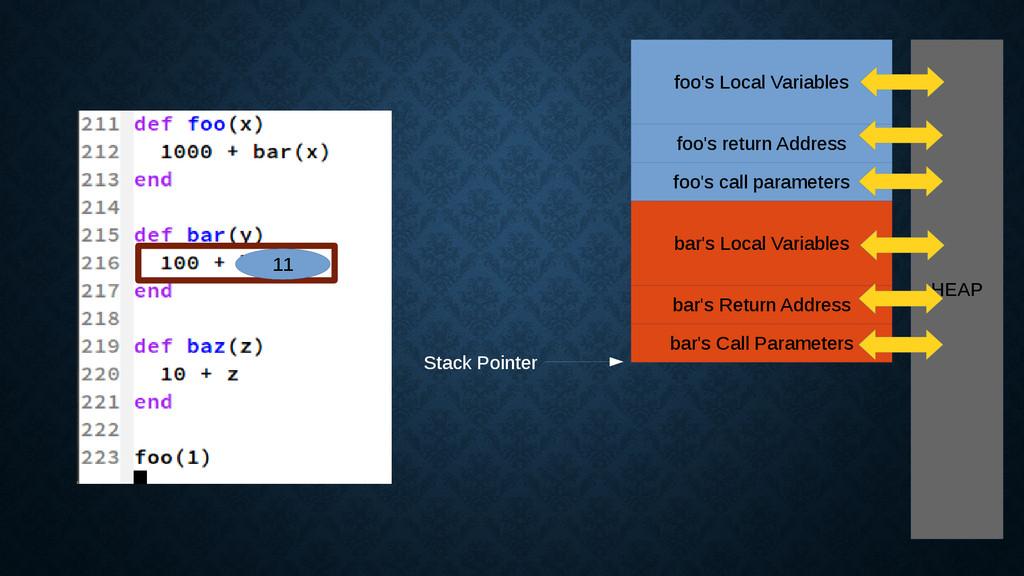 11 HEAP foo's Local Variables foo's return Addr...