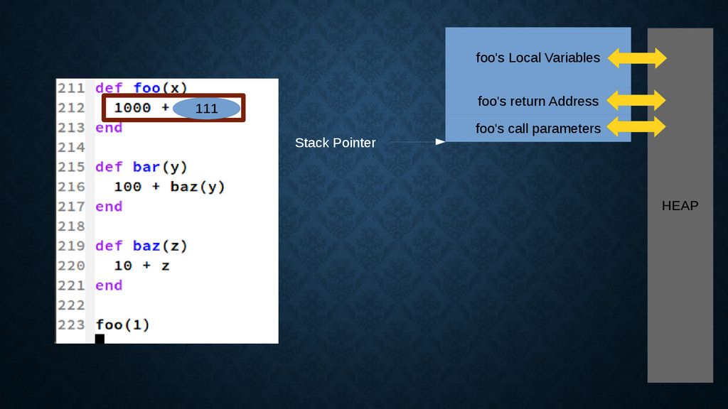 111 HEAP foo's Local Variables foo's return Add...
