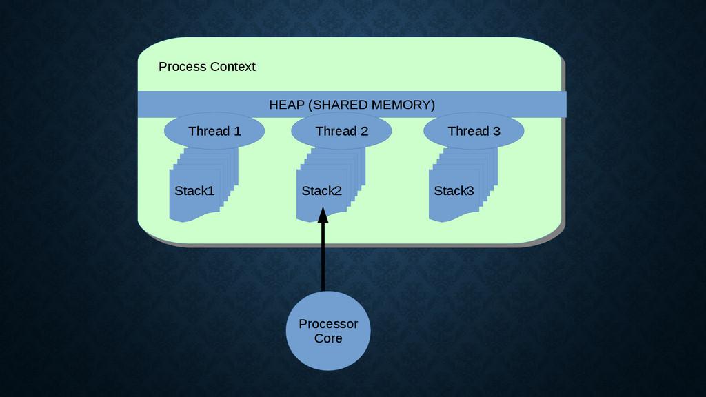 Process Context Process Context Processor Core ...