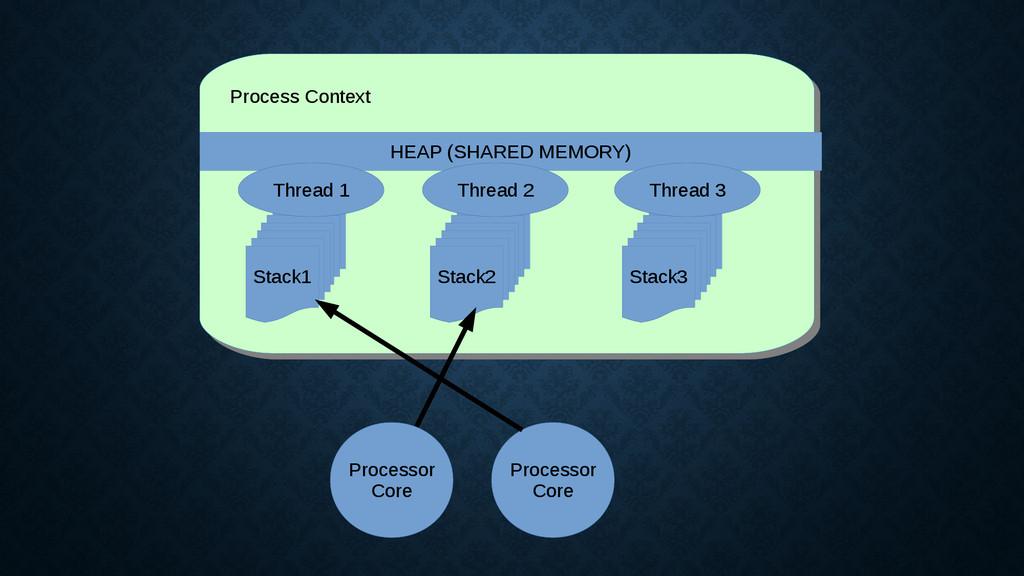 Process Context Process Context HEAP (SHARED ME...