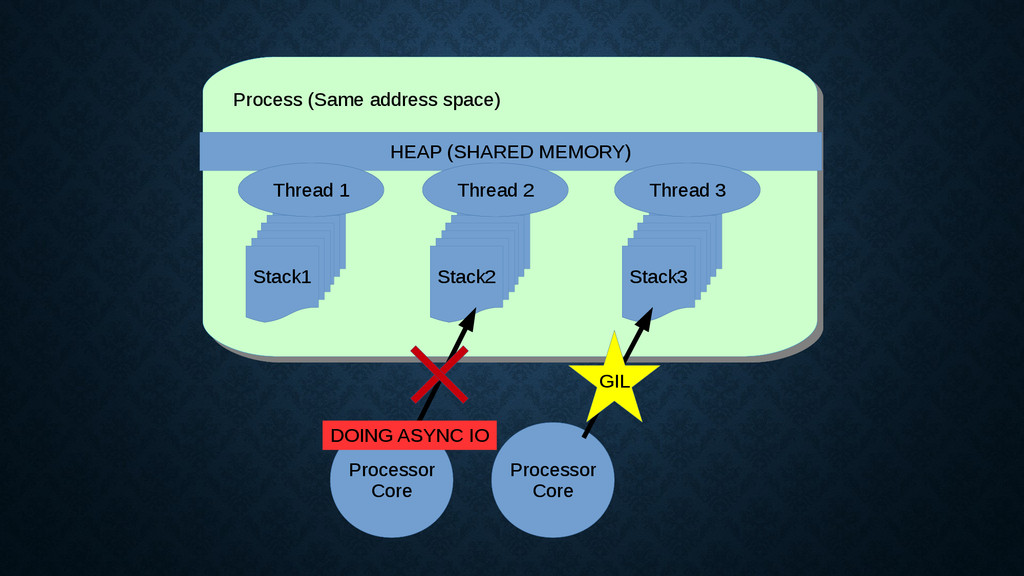 Process (Same address space) Process (Same addr...