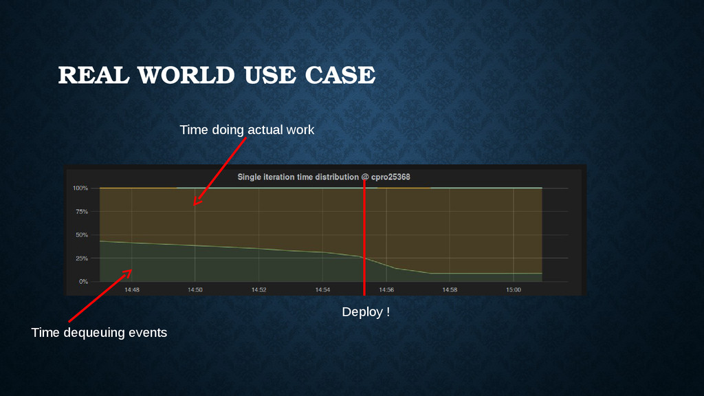 REAL WORLD USE CASE Deploy ! Time doing actual ...