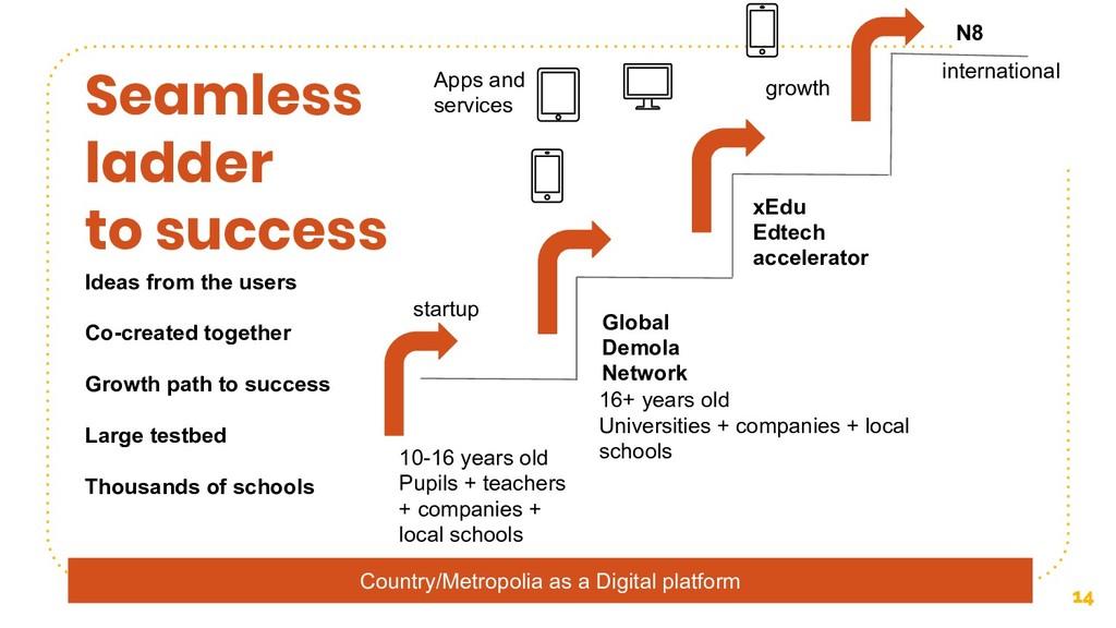14 Seamless ladder to success Global Demola Net...