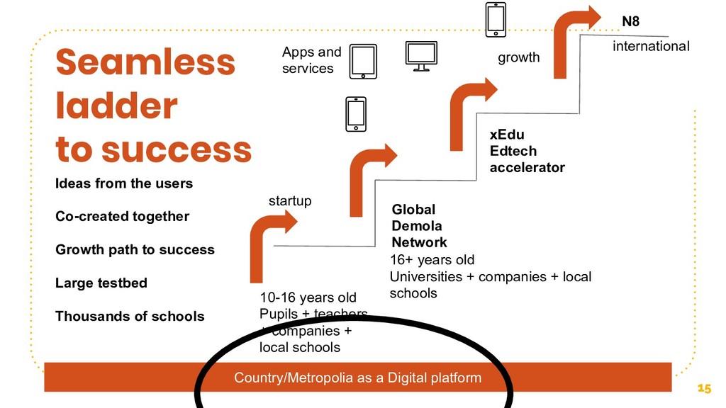 Country/Metropolia as a Digital platform 15 Sea...