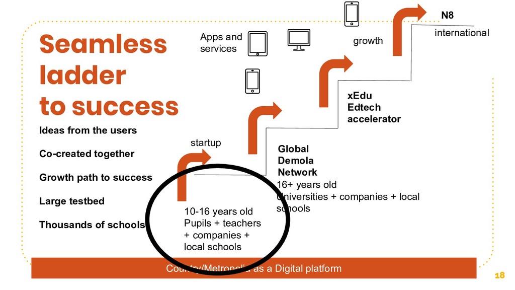 Country/Metropolia as a Digital platform 18 Sea...