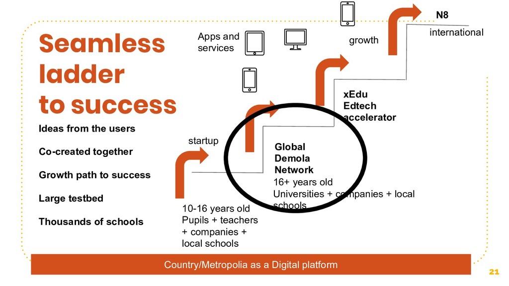 Country/Metropolia as a Digital platform 21 Sea...