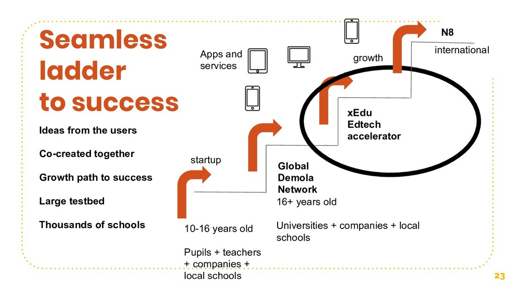 23 Seamless ladder to success Global Demola Net...
