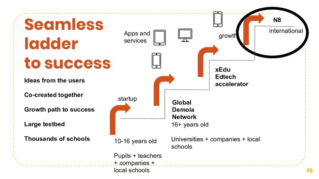 25 Seamless ladder to success Global Demola Net...
