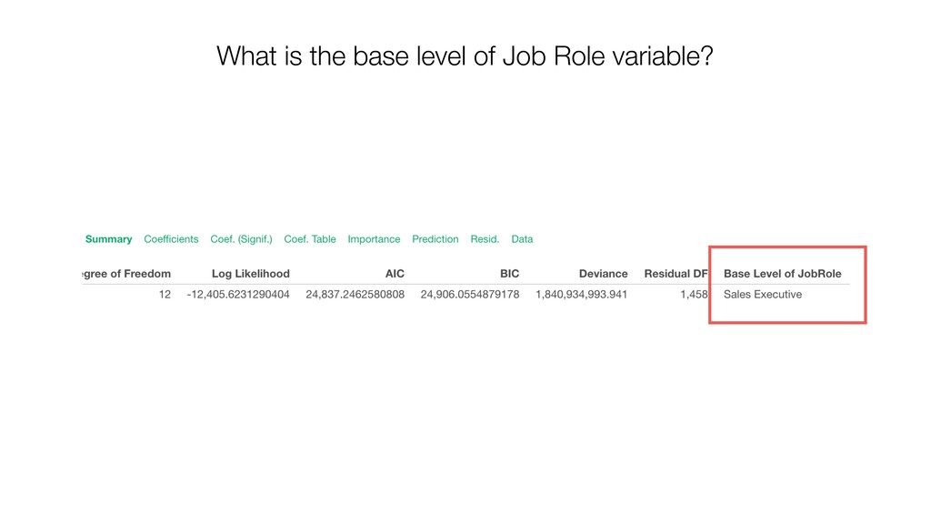 What is the base level of Job Role variable?