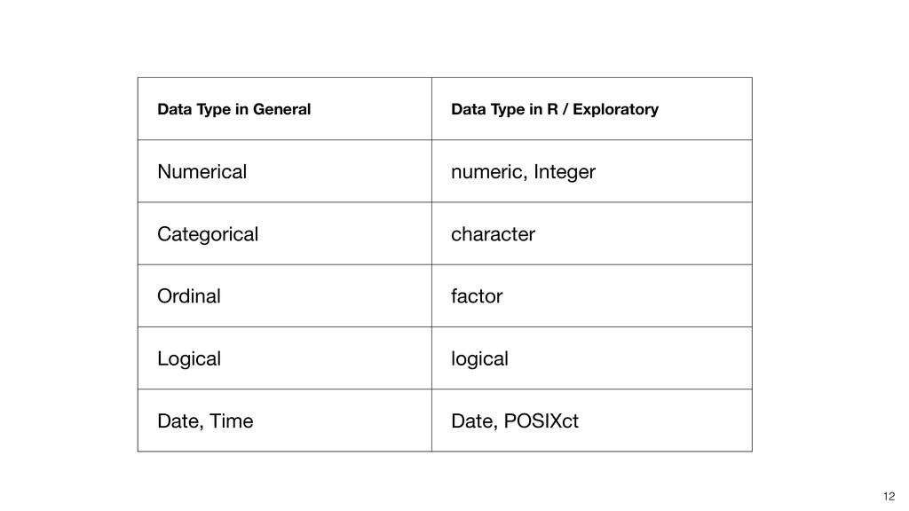 12 Data Type in General Data Type in R / Explor...