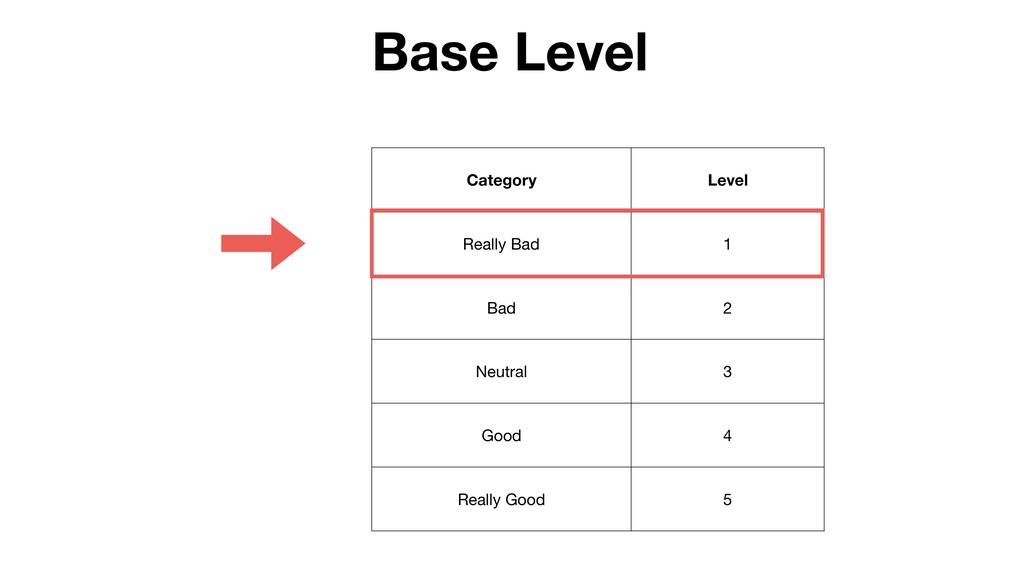 Category Level Really Bad 1 Bad 2 Neutral 3 Goo...