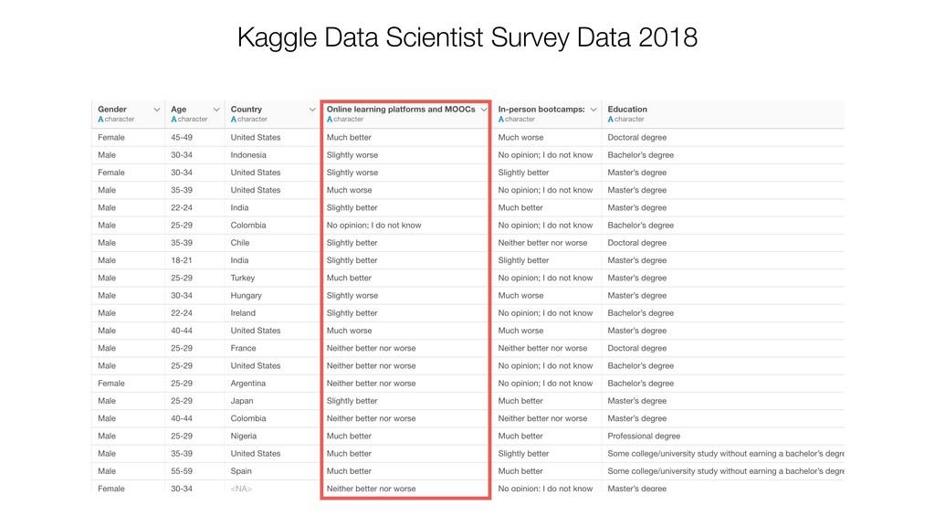 Kaggle Data Scientist Survey Data 2018