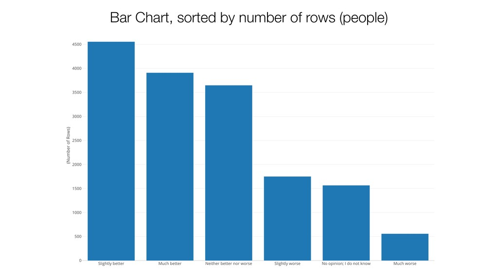Bar Chart, sorted by number of rows (people)