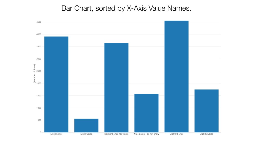 Bar Chart, sorted by X-Axis Value Names.