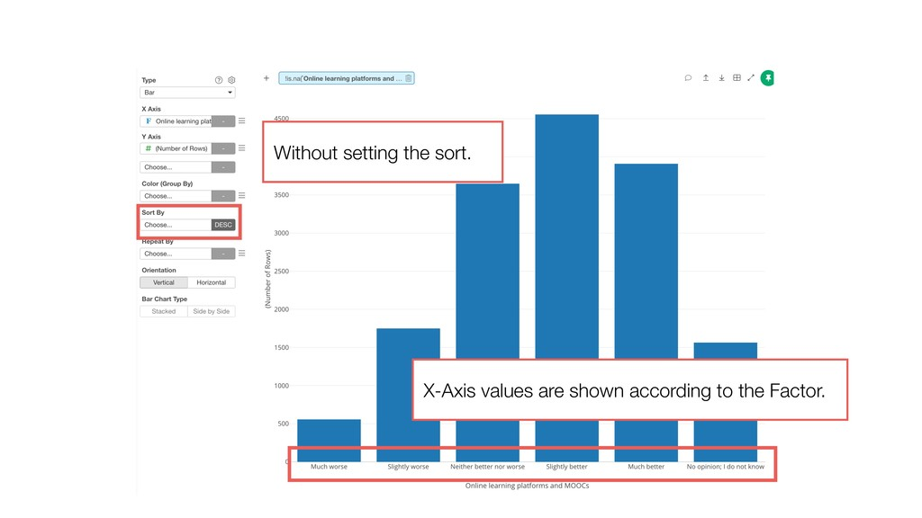 Without setting the sort. X-Axis values are sho...