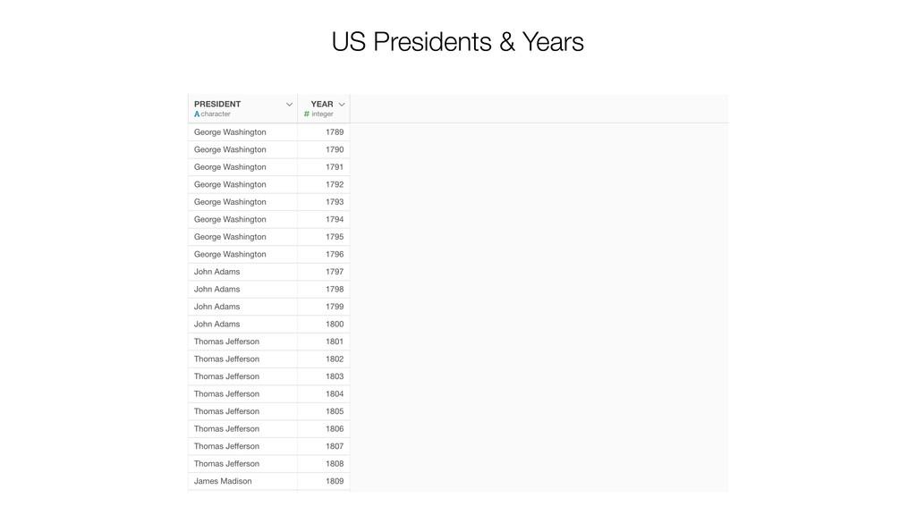 US Presidents & Years